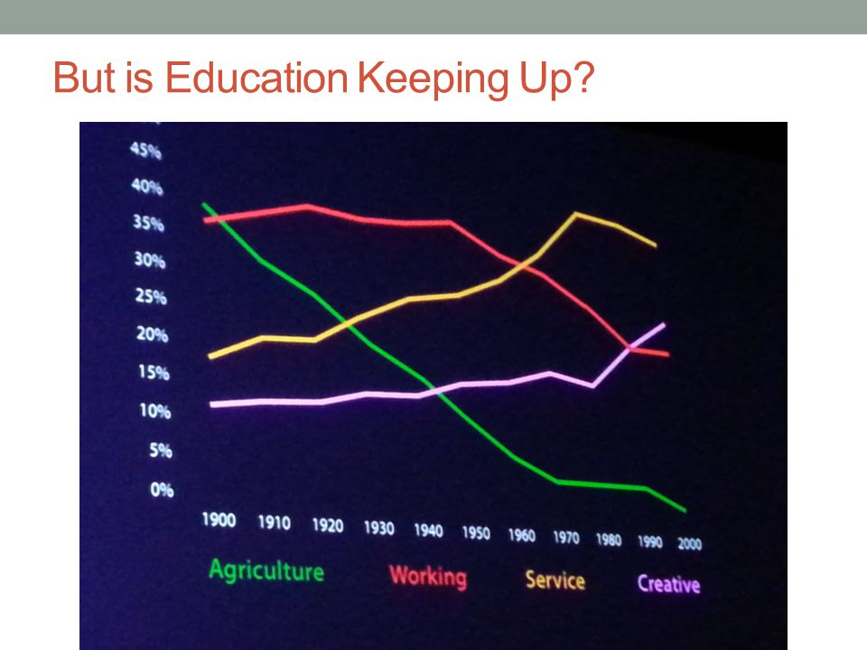 But is Education Keeping Up