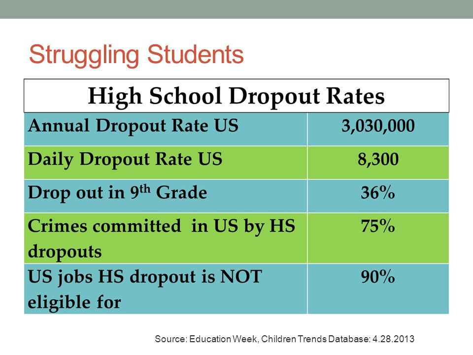Struggling Students Ethnic groups are affected at higher percentage rates then these total numbers.