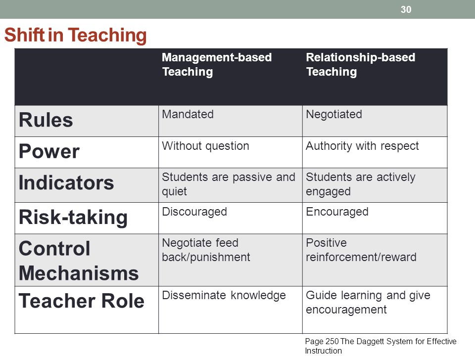 Rules Power Indicators Risk-taking Control Mechanisms Teacher Role