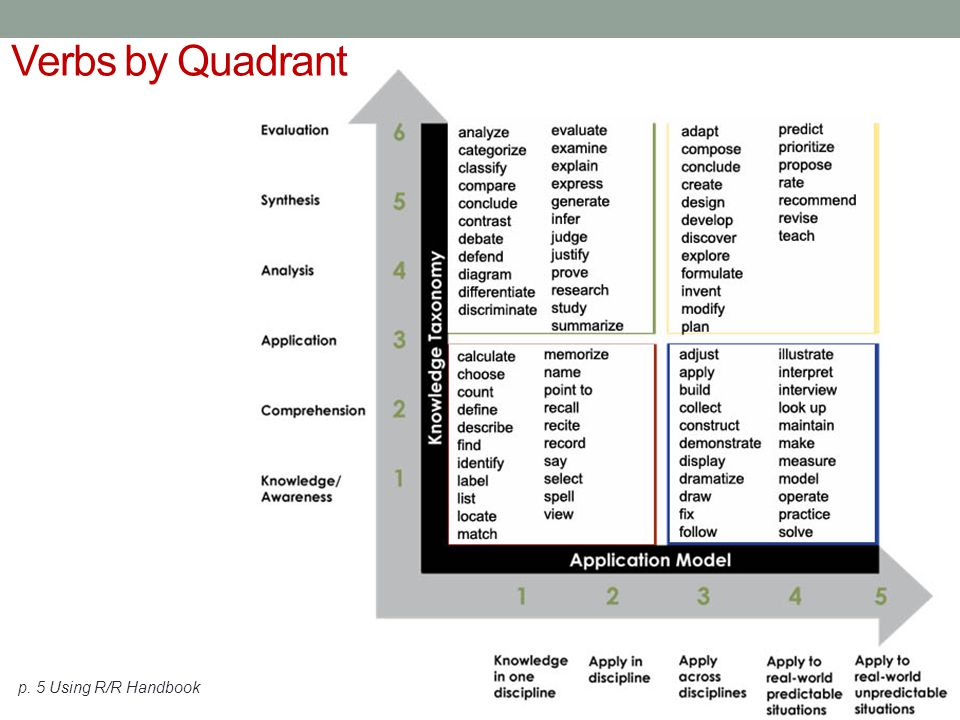 Verbs by Quadrant Time: 6 minutes p. 5 Using R/R Handbook