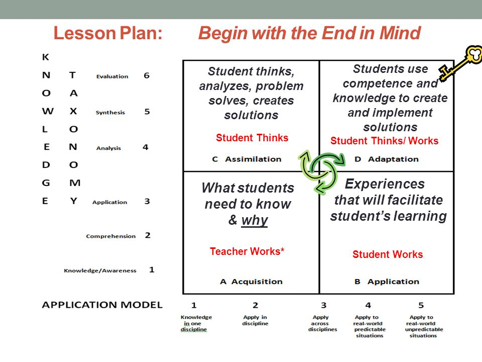 Lesson Plan: Begin with the End in Mind