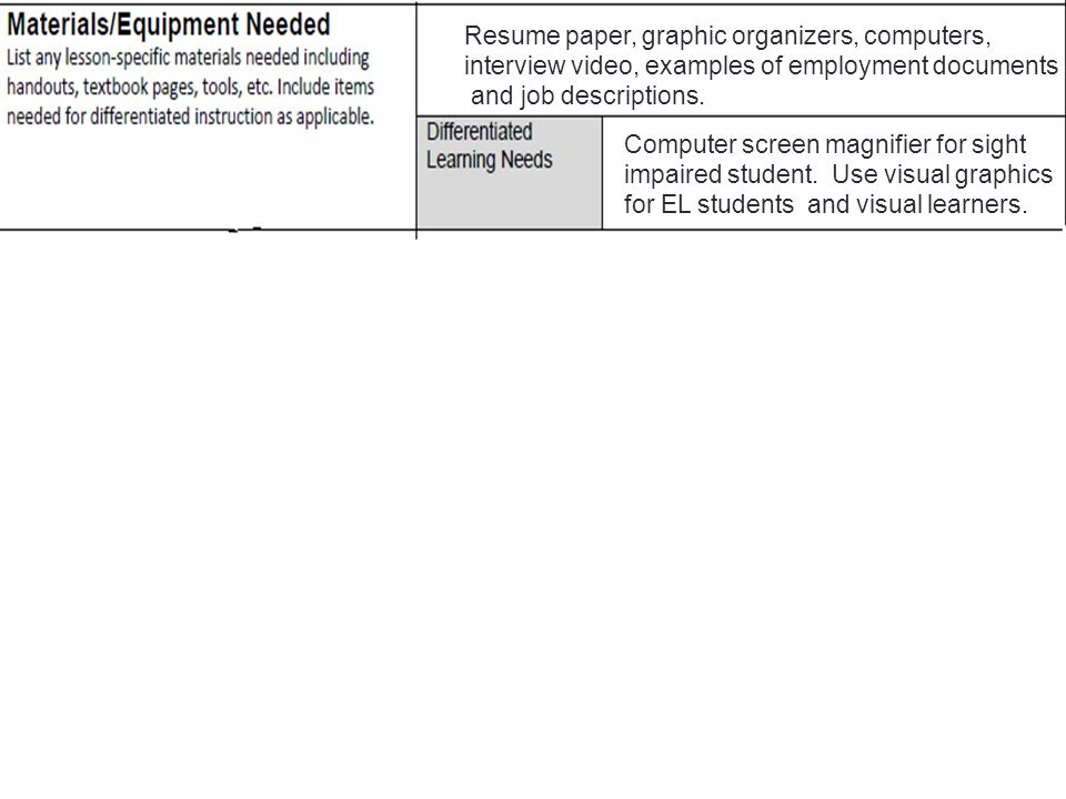 Resume paper, graphic organizers, computers,