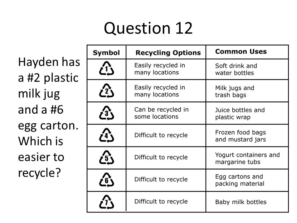 Question 12 Hayden has a #2 plastic milk jug and a #6 egg carton. Which is easier to recycle