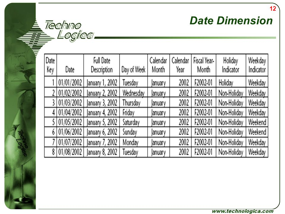Date Dimension