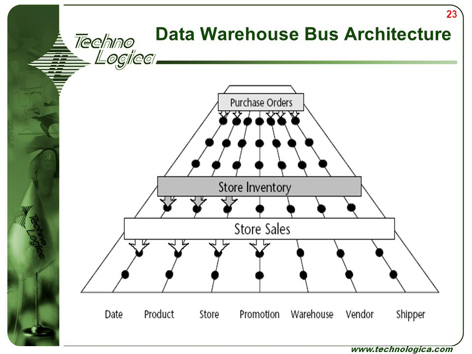 Data Warehouse Bus Architecture