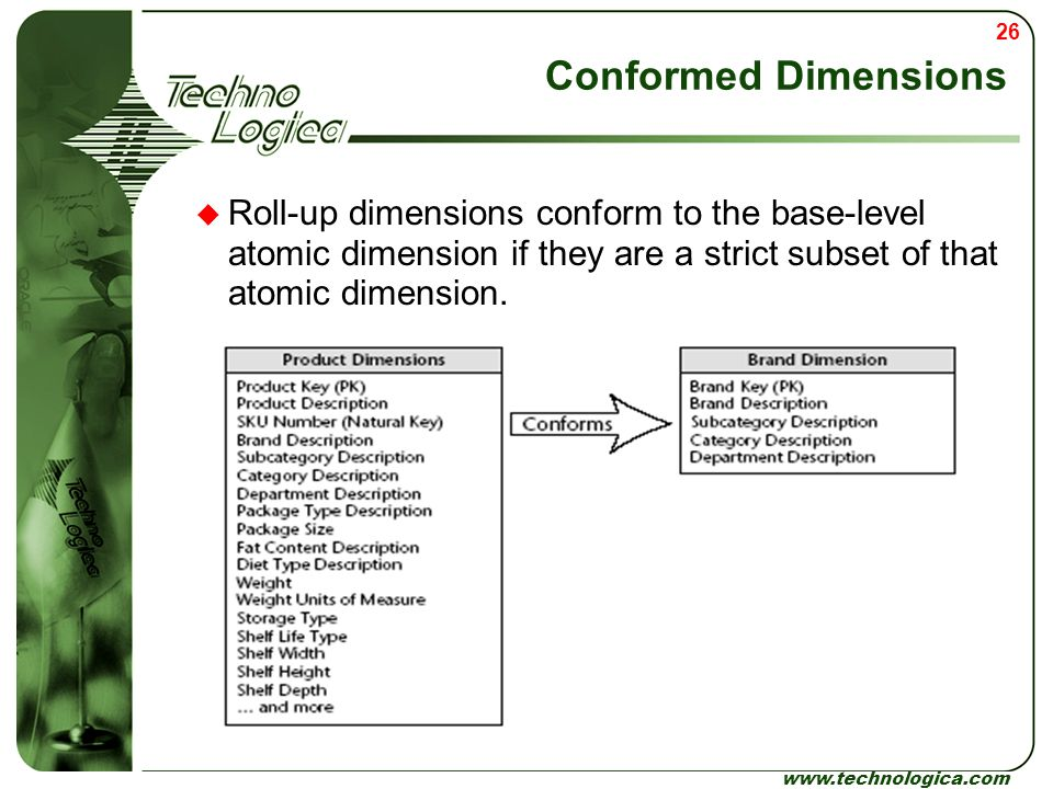 Conformed Dimensions Roll-up dimensions conform to the base-level atomic dimension if they are a strict subset of that atomic dimension.