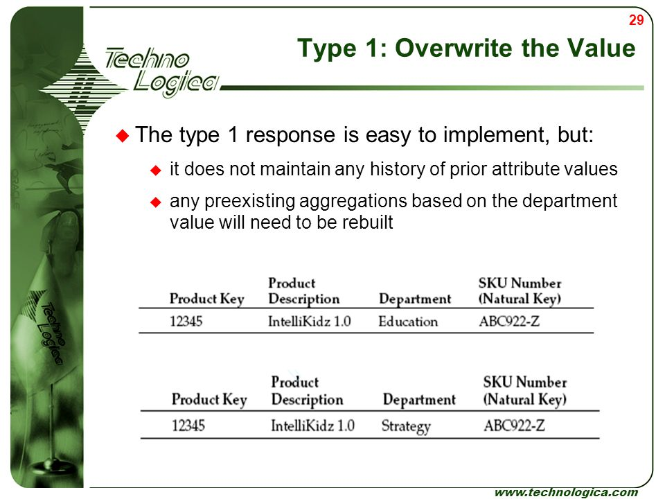 Type 1: Overwrite the Value