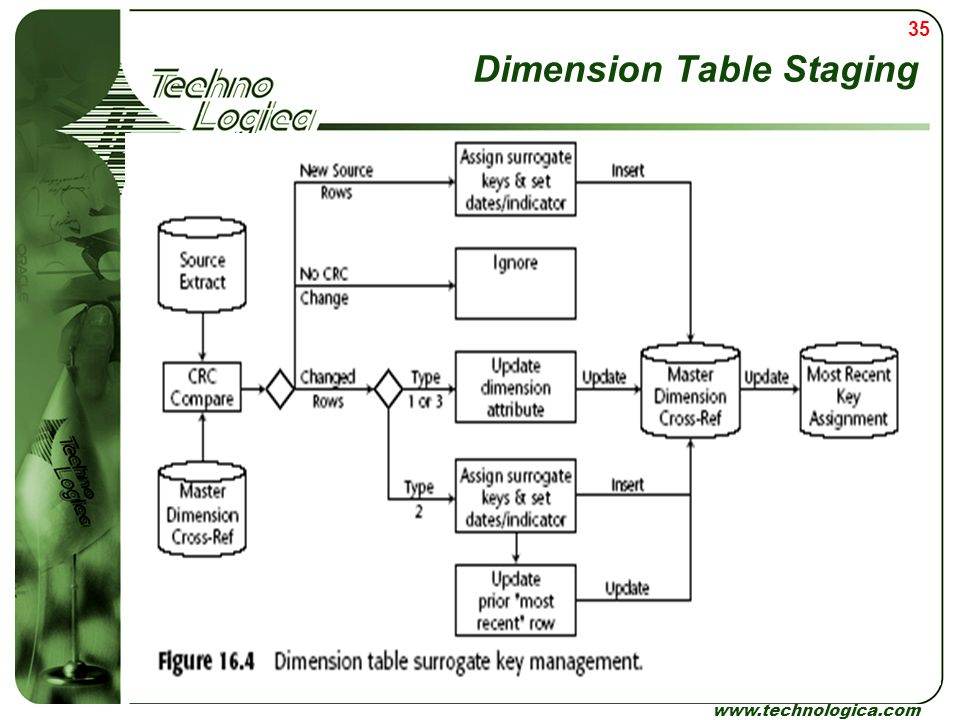 Dimension Table Staging