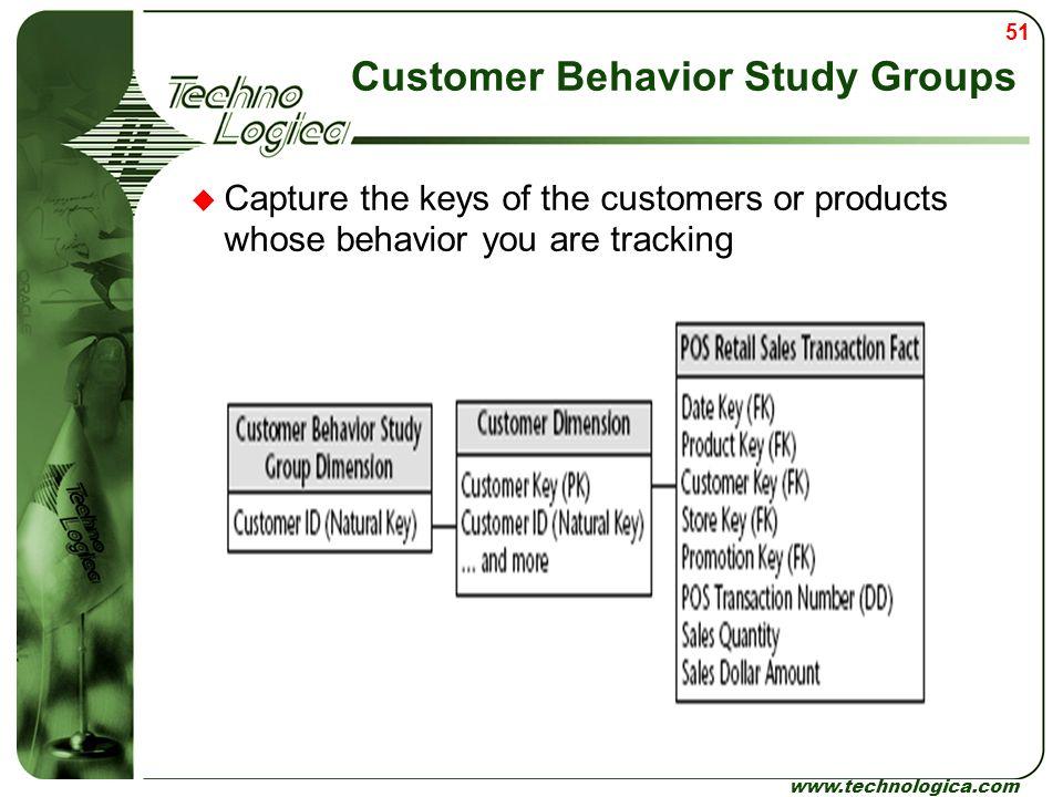 Customer Behavior Study Groups