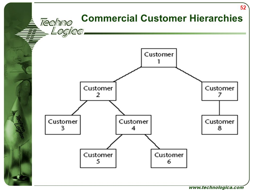 Commercial Customer Hierarchies