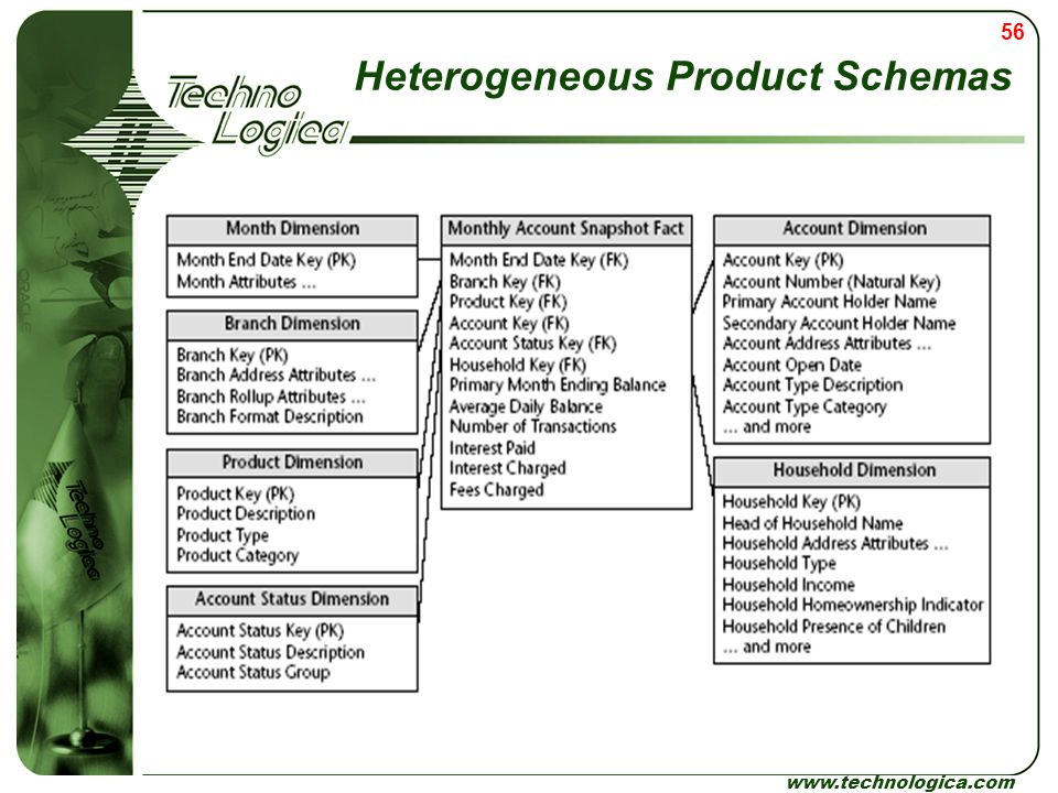 Heterogeneous Product Schemas