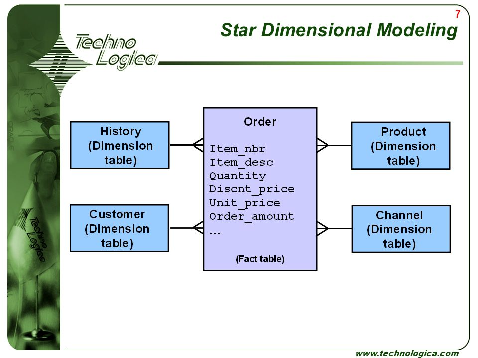 Star Dimensional Modeling