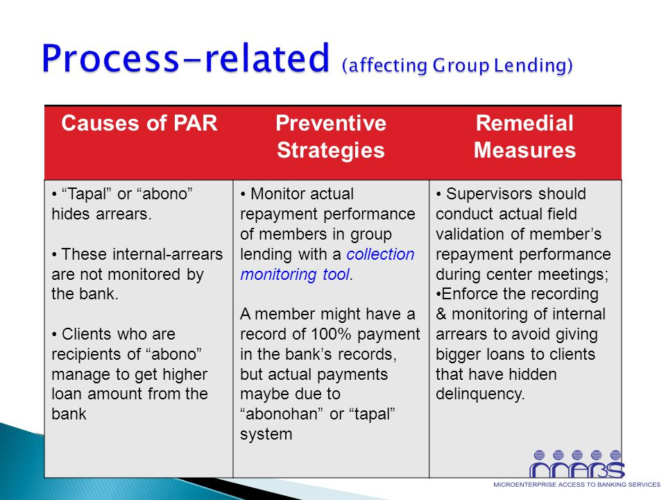 Process-related (affecting Group Lending)