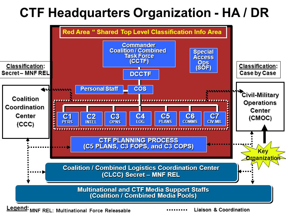 CTF Headquarters Organization - HA / DR