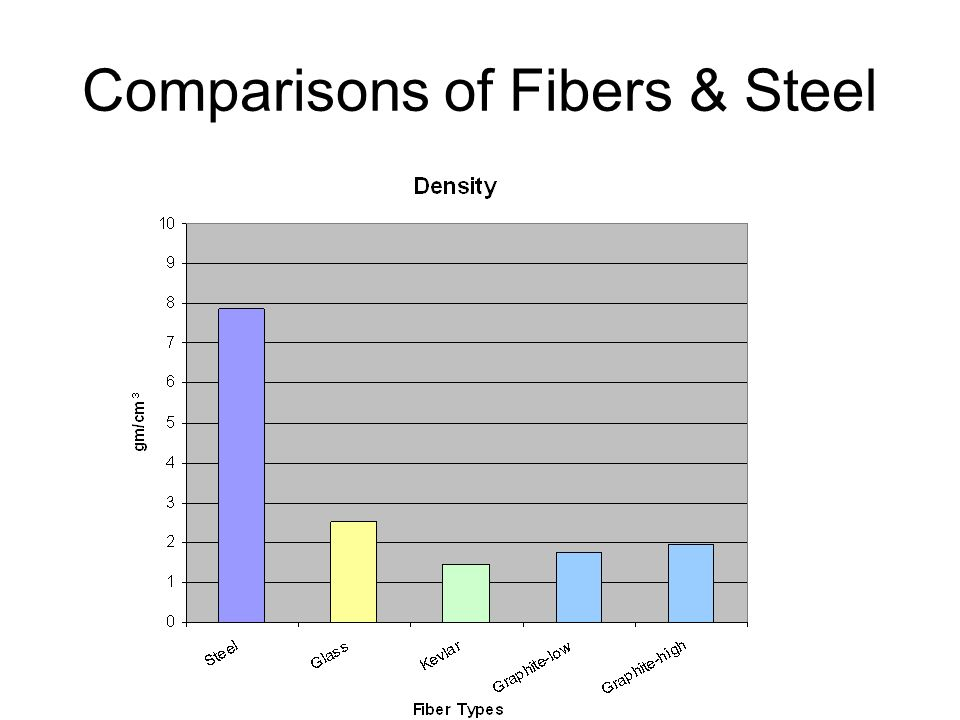 Comparisons of Fibers & Steel