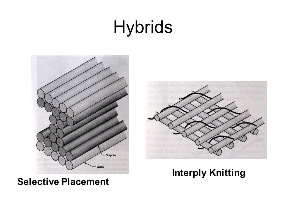 Hybrids Interply Knitting Selective Placement