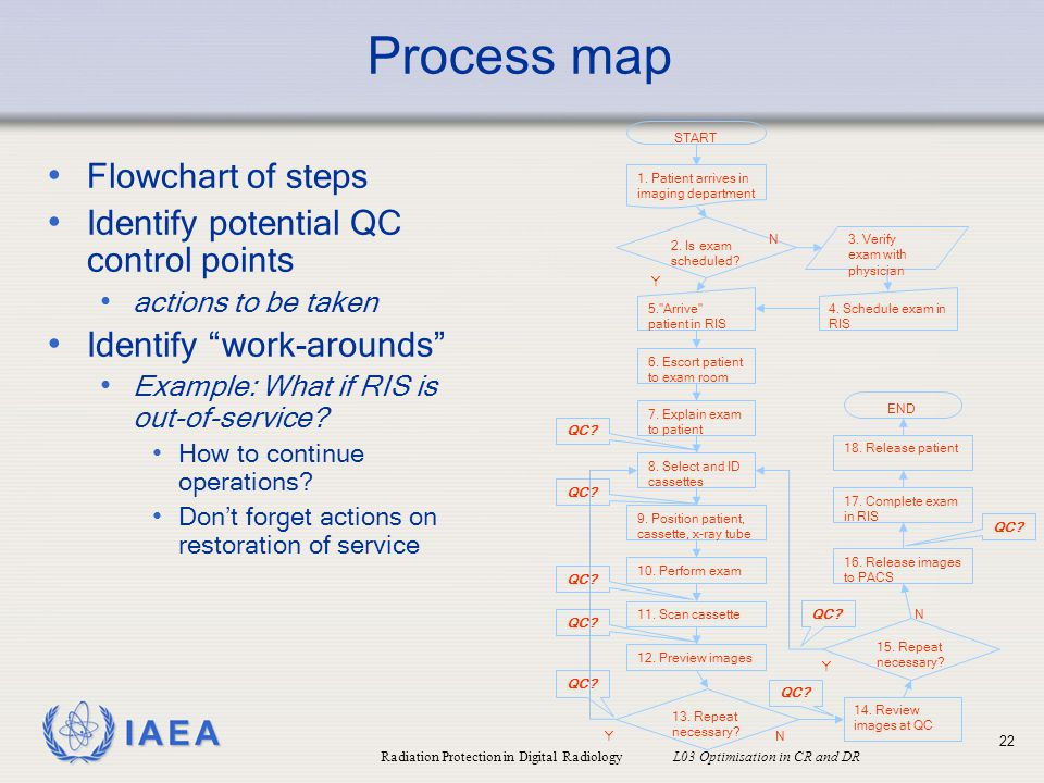 Process map Flowchart of steps Identify potential QC control points