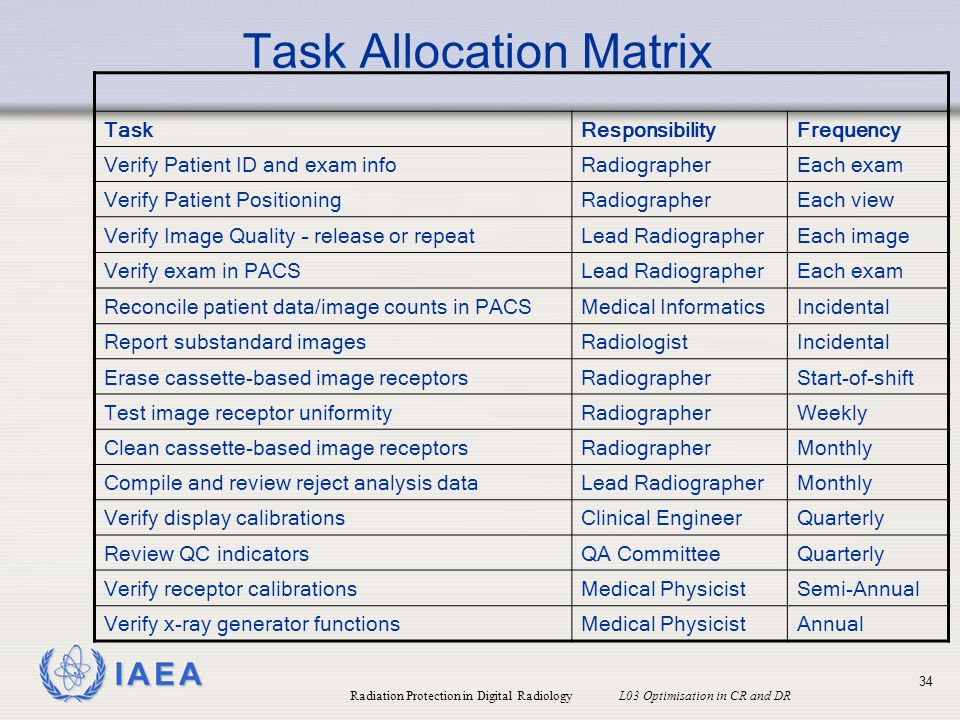 Task Allocation Matrix