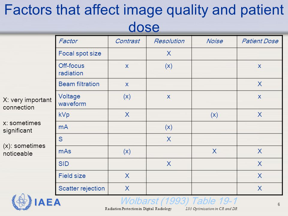 Factors that affect image quality and patient dose