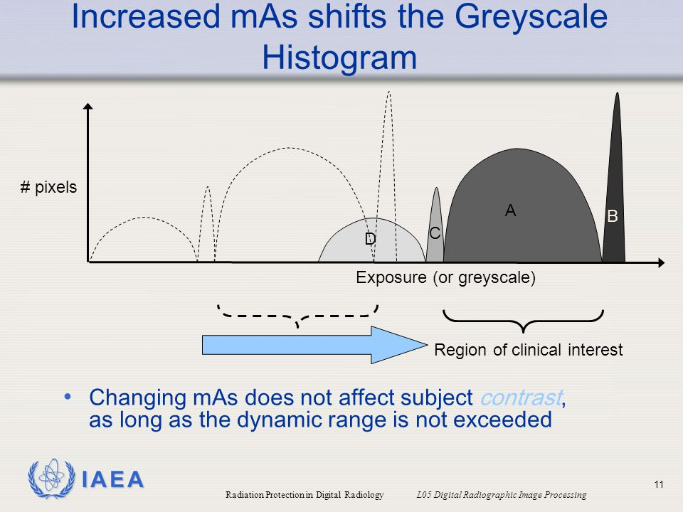 Increased mAs shifts the Greyscale Histogram