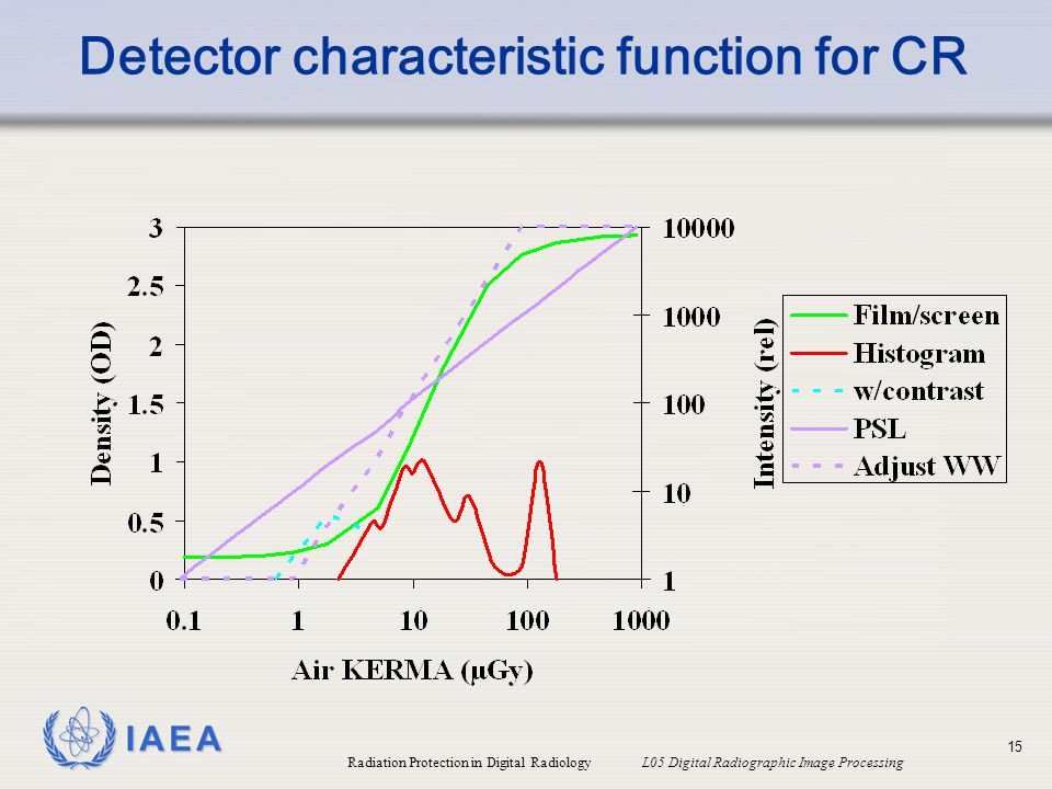 Detector characteristic function for CR