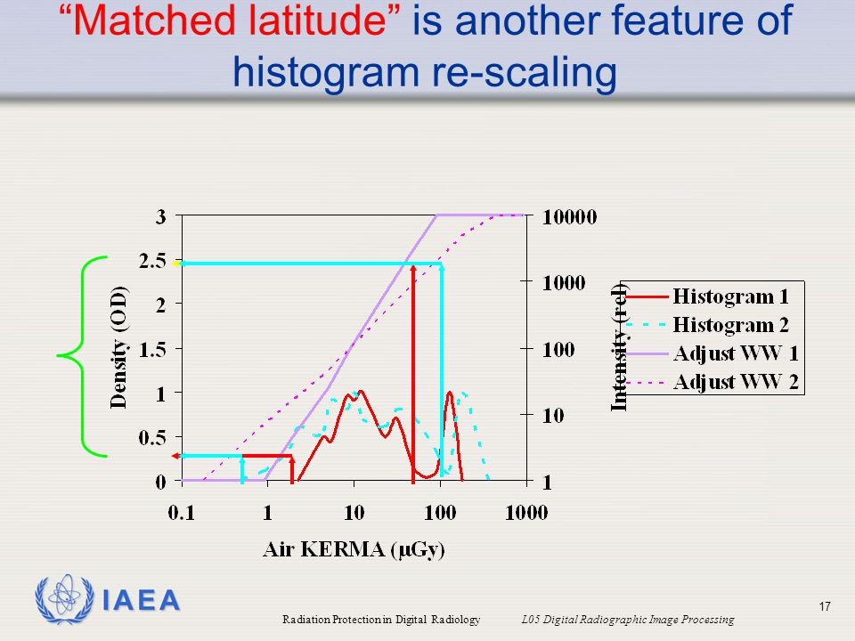 Matched latitude is another feature of histogram re-scaling
