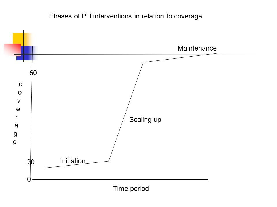 Phases of PH interventions in relation to coverage
