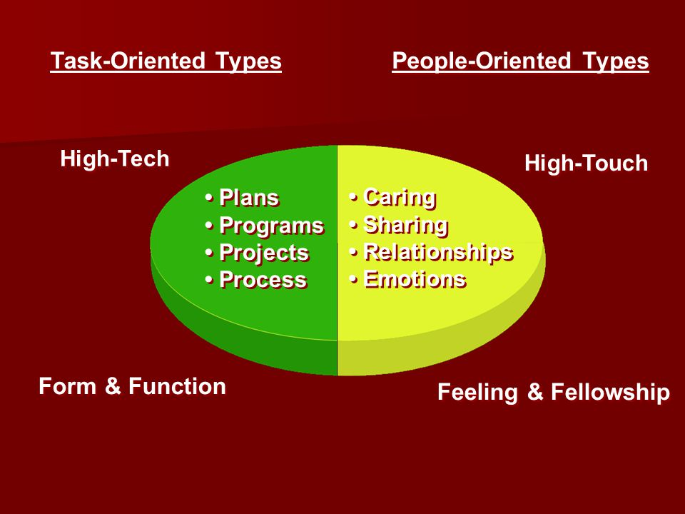 People-Oriented Types