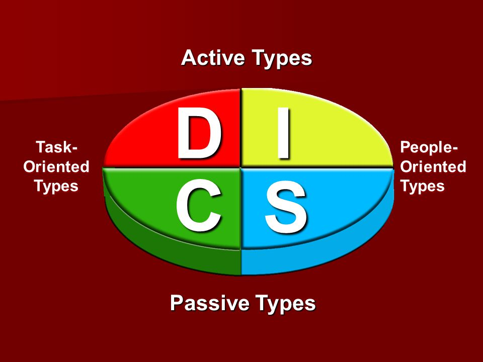 D I C S Active Types Passive Types Task-Oriented Types
