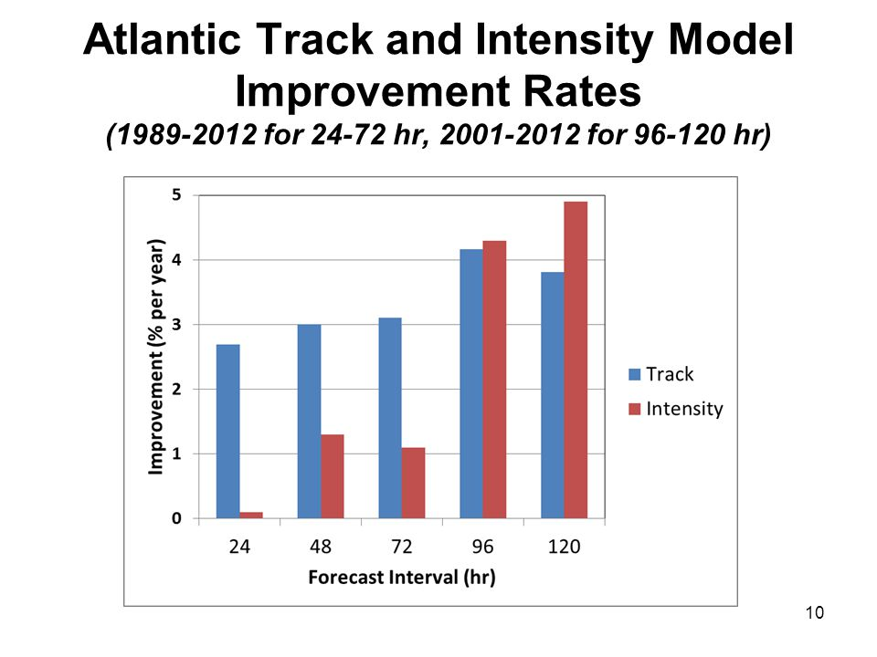 Atlantic Track and Intensity Model Improvement Rates (1989-2012 for 24-72 hr, 2001-2012 for 96-120 hr)