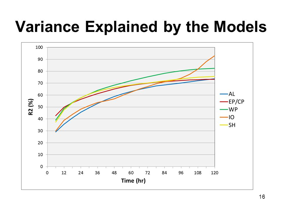 Variance Explained by the Models