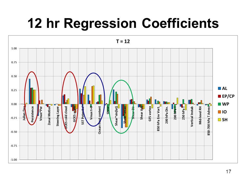 12 hr Regression Coefficients