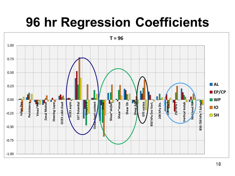 96 hr Regression Coefficients