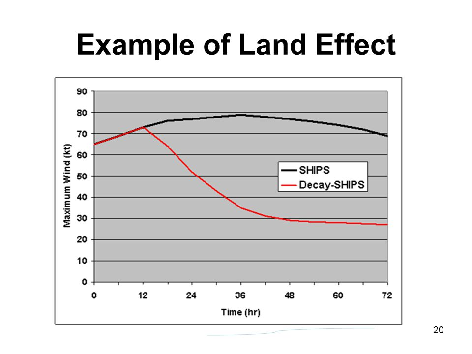 Example of Land Effect