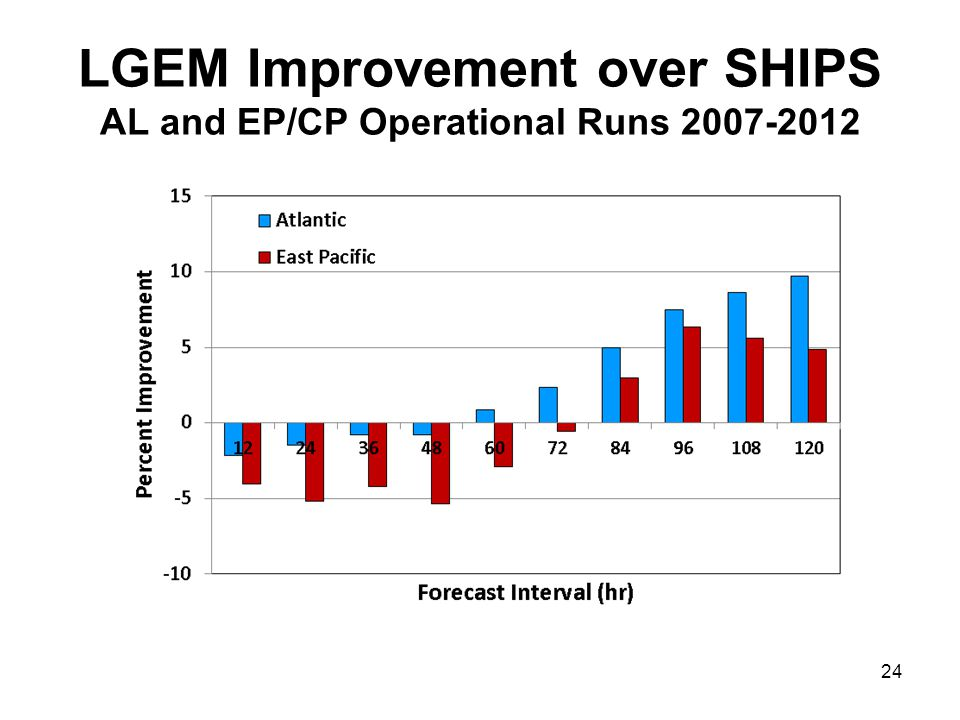 LGEM Improvement over SHIPS AL and EP/CP Operational Runs 2007-2012