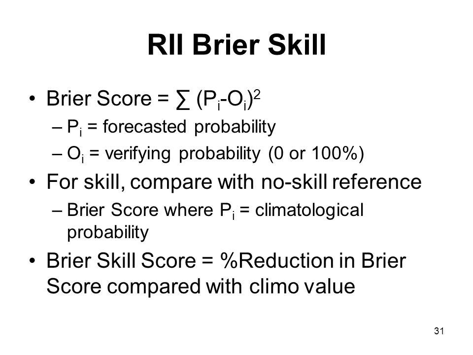 RII Brier Skill Brier Score = ∑ (Pi-Oi)2