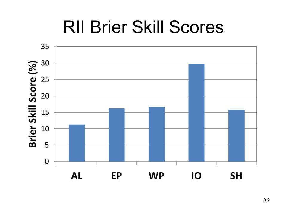 RII Brier Skill Scores