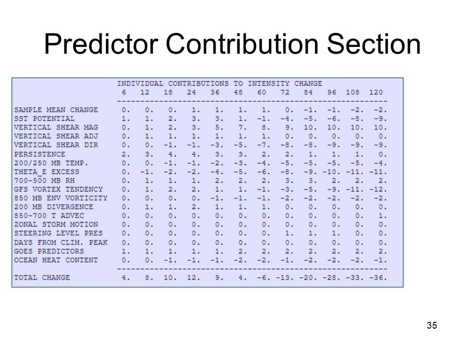 Predictor Contribution Section