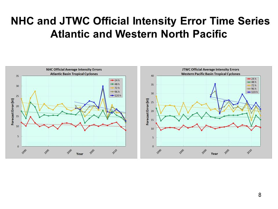 NHC and JTWC Official Intensity Error Time Series