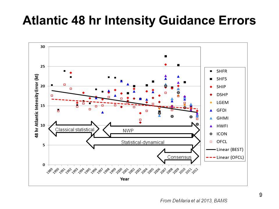 Atlantic 48 hr Intensity Guidance Errors