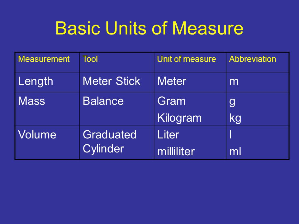 Basic Units of Measure Length Meter Stick Meter m Mass Balance Gram