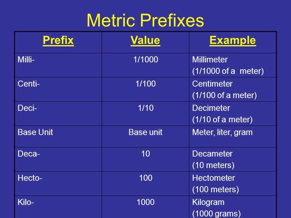 Metric Prefixes Prefix Value Example Milli- 1/1000 Millimeter