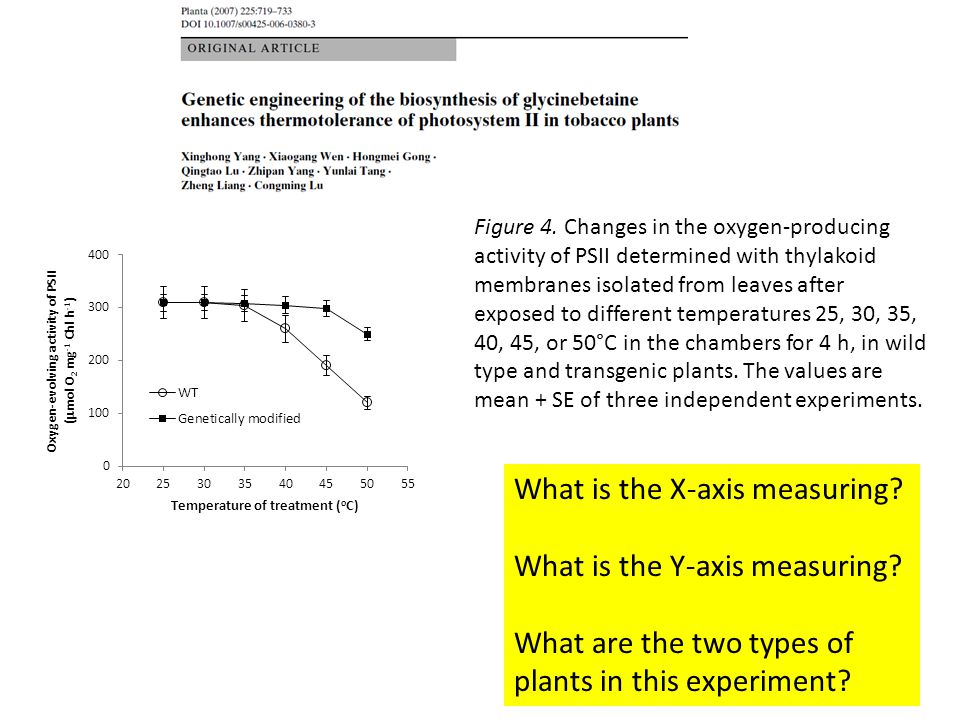 What is the X-axis measuring What is the Y-axis measuring