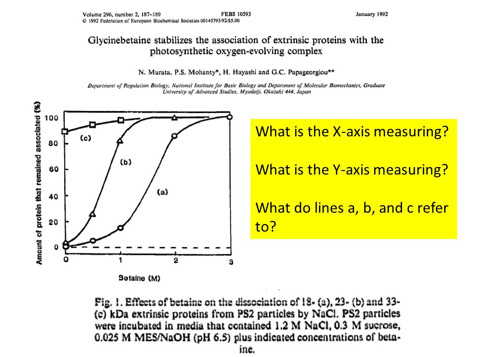 What is the X-axis measuring