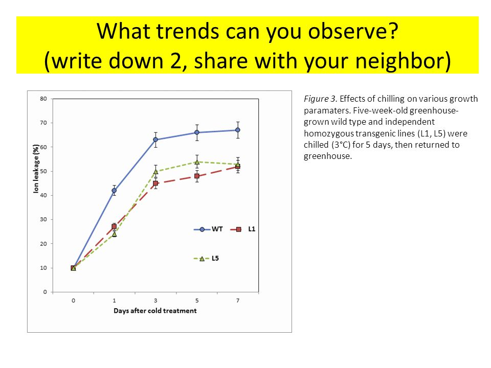 What trends can you observe (write down 2, share with your neighbor)
