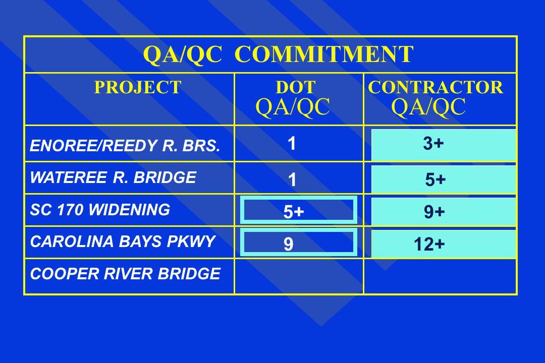 QA/QC COMMITMENT QA/QC QA/QC 9 12+ PROJECT DOT CONTRACTOR 1 3+