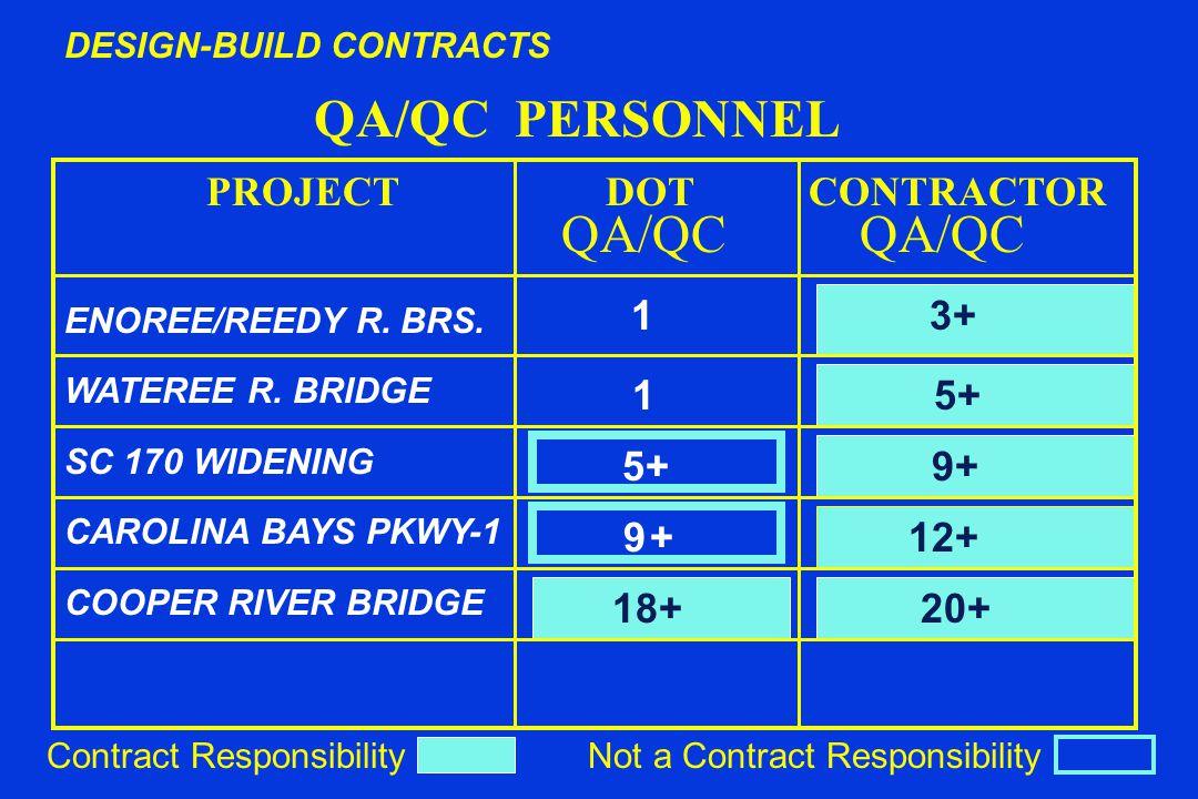 QA/QC PERSONNEL QA/QC QA/QC 9 + 12+ 18+ 20+ DESIGN-BUILD CONTRACTS