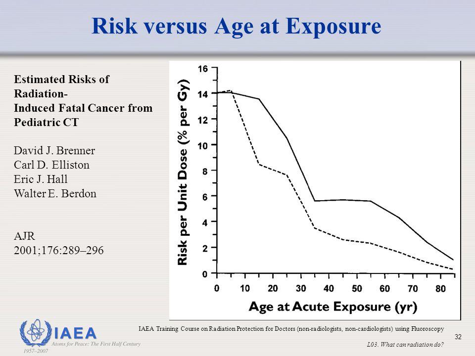 Risk versus Age at Exposure