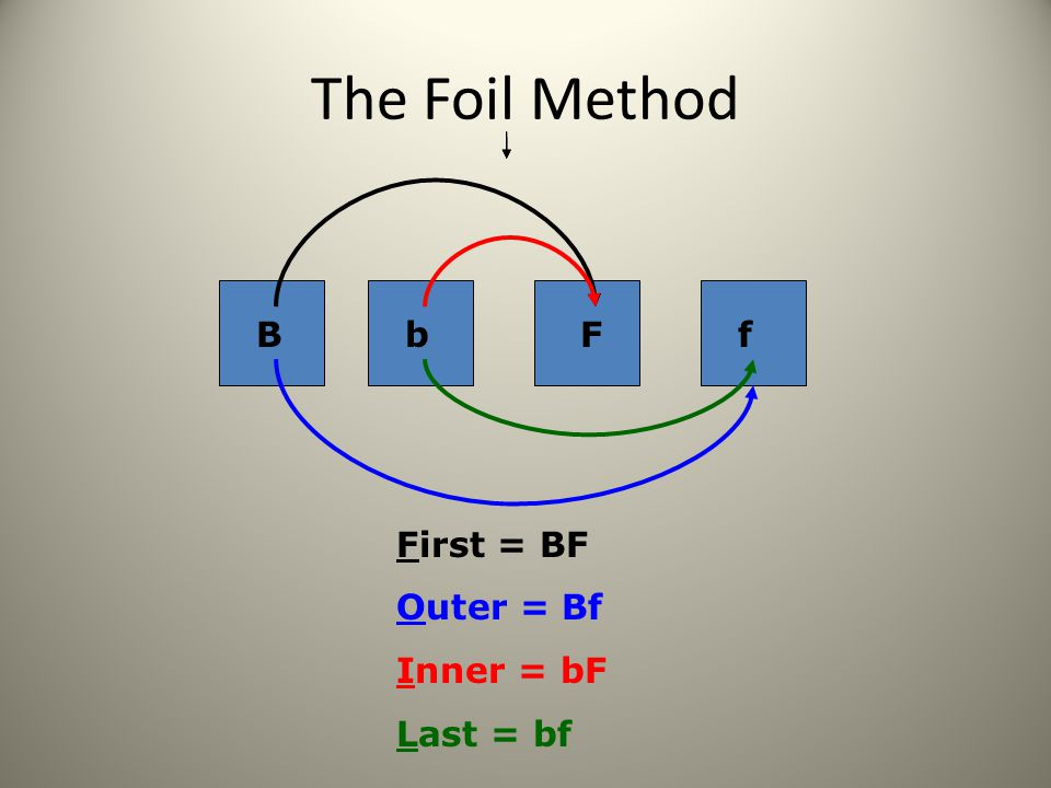 The Foil Method B b F f First = BF Outer = Bf Inner = bF Last = bf