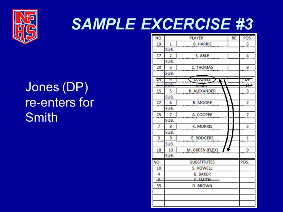SAMPLE EXCERCISE #3 Jones (DP) re-enters for Smith 6 Smith DP